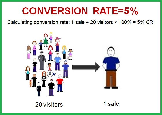 conversions rate website
