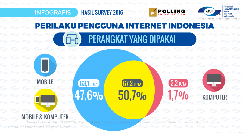 hasil survey apjii 2016 - internetmarketing.co.id